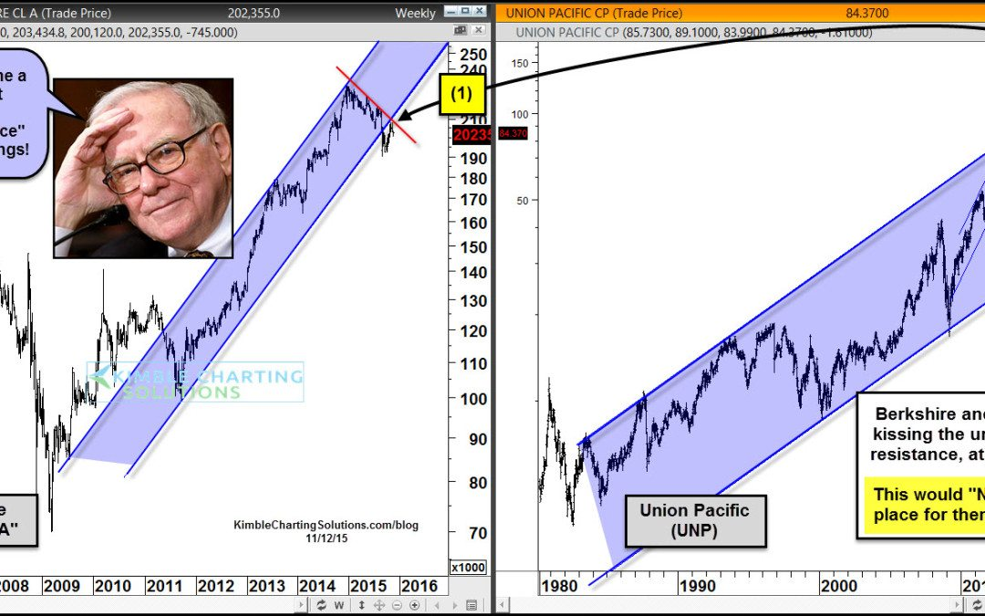 Buffett should be concerned about Berkshire  and UNP here!