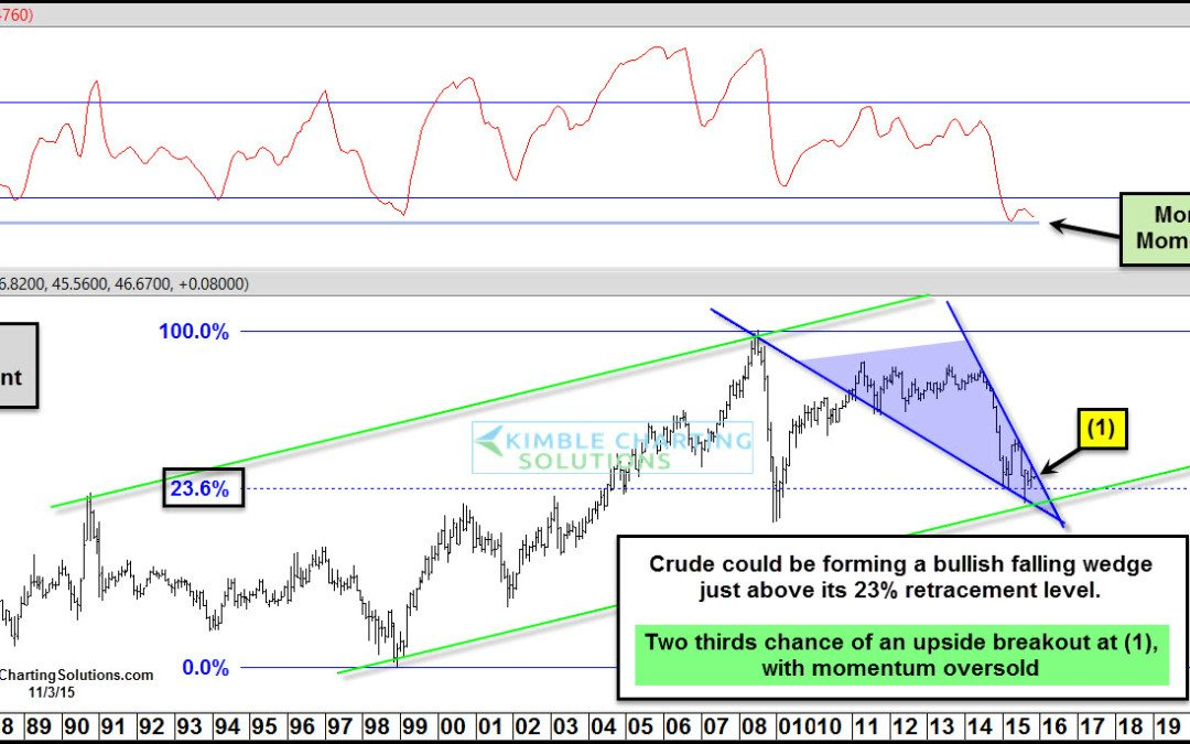 Crude Oil- Two-thirds chance of upside breakout
