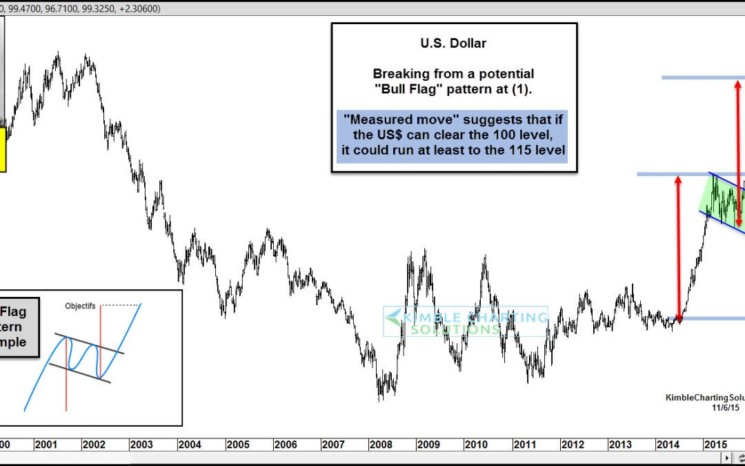 King Dollar could rally another 15% on breakout, says Joe Friday