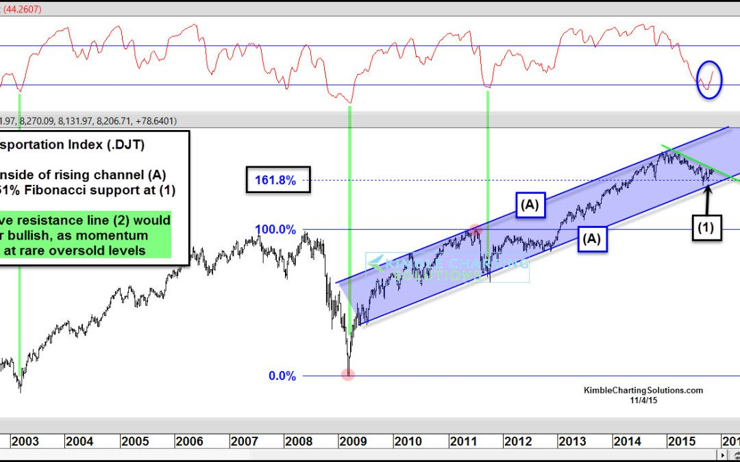 Dow Theory component (Transports) at breakout level!