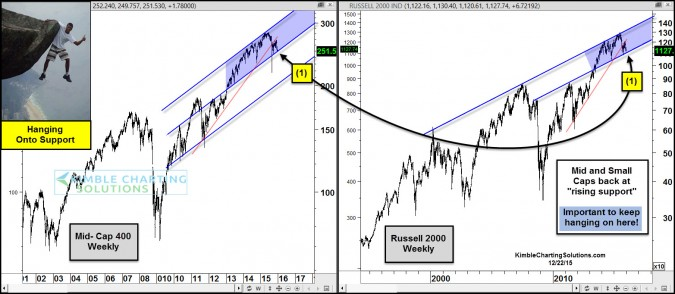 small and mic cap hanging onto support dec 22
