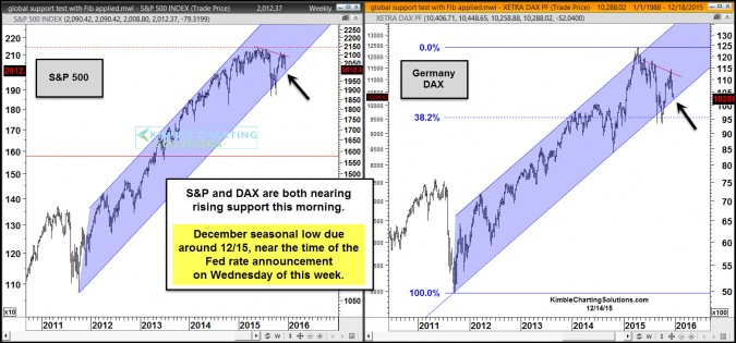 spx dax near rising support dec 14