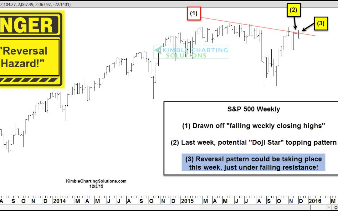 S&P 500 – Dangerous place for a reversal to take place!