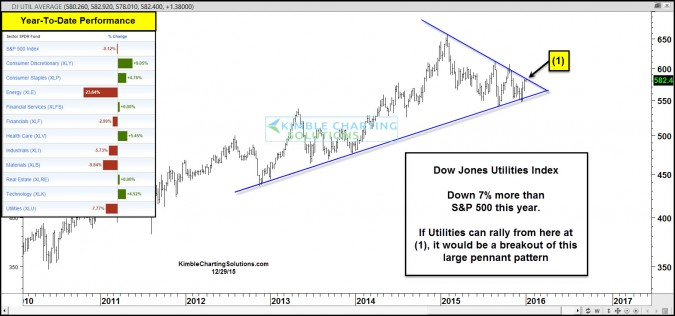 Utilities index near breakout levels, of year long resistance