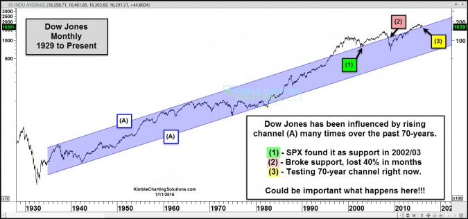 Dow testing 70-year channel support