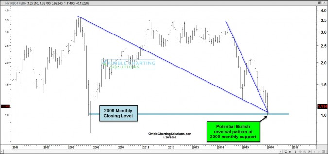 Bullish reversal pattern at 2009 lows for Gasoline and Crude Oil?