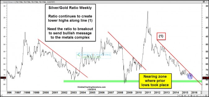 gold silver ratio jan 25