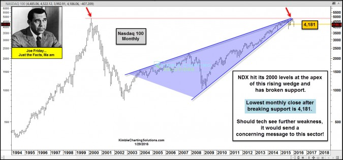 joefriday ndx testing monthly support jan 29