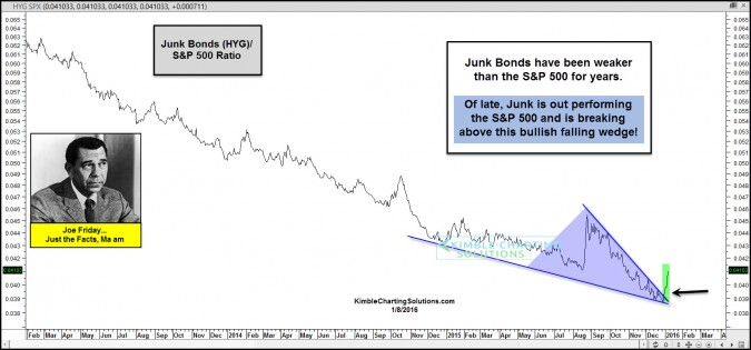 Junk Bonds outperforming stocks of late, says Joe Friday!