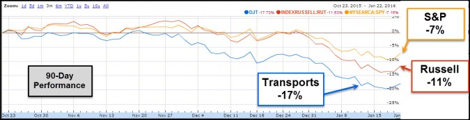 performance spy russell transports 90 days jan 23