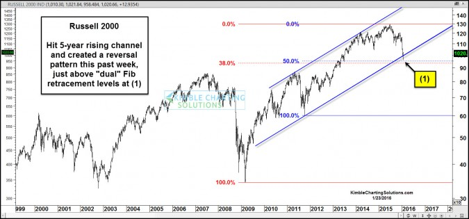 russell 2000 wick at 5-year support jan 23