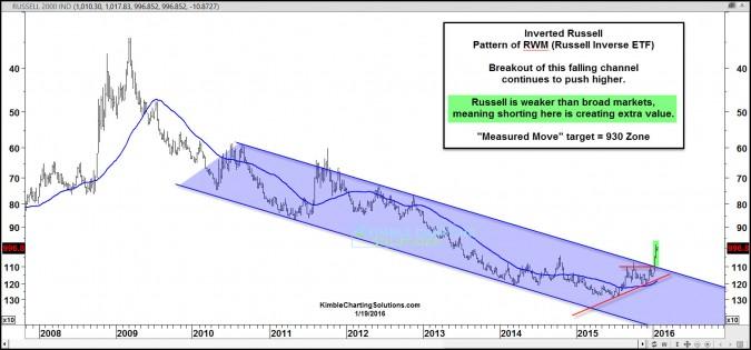 russell inverse breakout jan 20