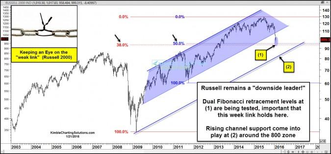 russell testing dual fib levels weak link jan 21