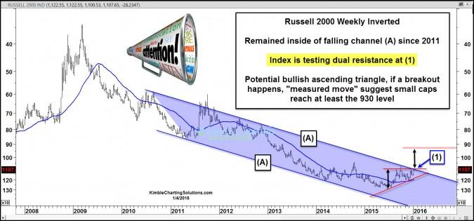 russsell2000invertedpotentialbreakoutjan4