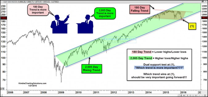 spx debate which trend is more important jan 27