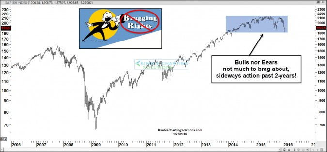spx little to brag about sideways action jan 27