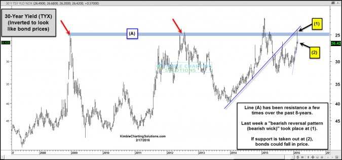 30 year yield inverted top in bond prices jan 17