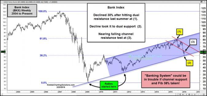 bank index testing falling resistance feb 23