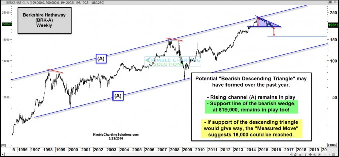 berkshire bearish descending triangle feb 29