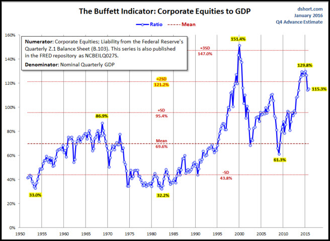 buffett indicator feb 2016