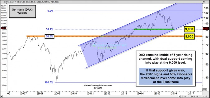 dax 5 year rising support test 9000 level feb 24