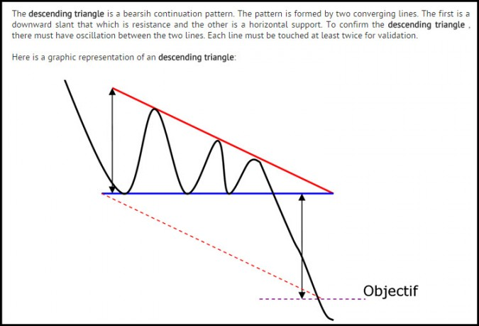 descending triangle definition