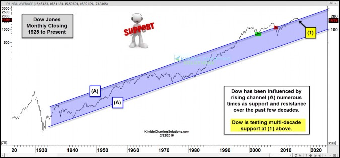 dow testing 70 year rising channel support feb 22