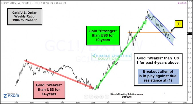 Gold & King Dollar face multi-year breakout test now!