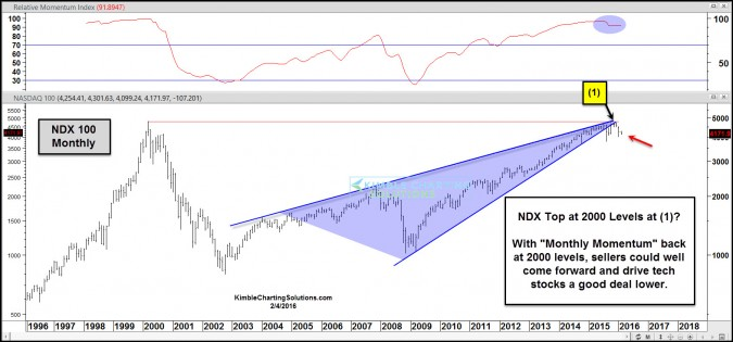 ndx 100 double top wedge breakdown feb 4
