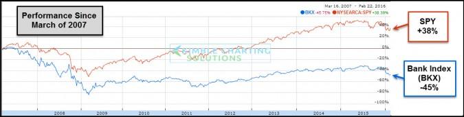 performance spy bank index feb 23