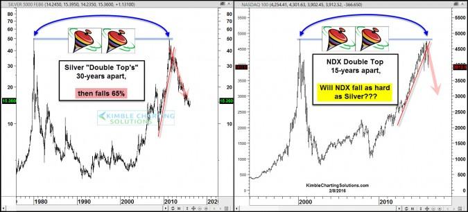 Nasdaq to follow Silver and decline 30%+?