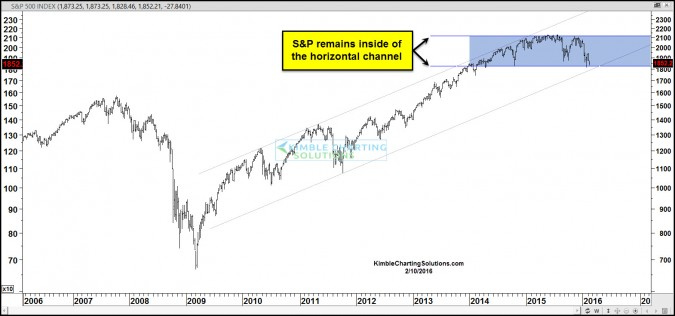 spx sideways channel feb 10