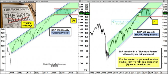 spx sky falling trading sideways charts feb 18