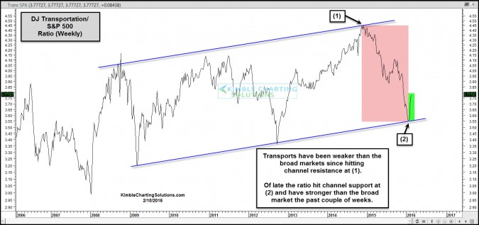 transports spy ratio bouncing off support feb 10