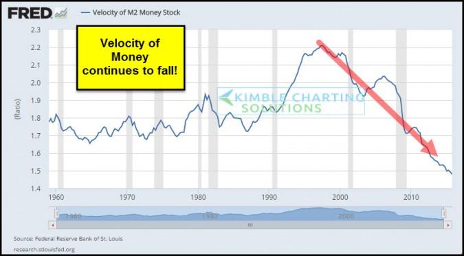 velocity of money feb 23