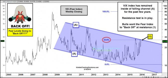 vix at falling resistance back off feb 16