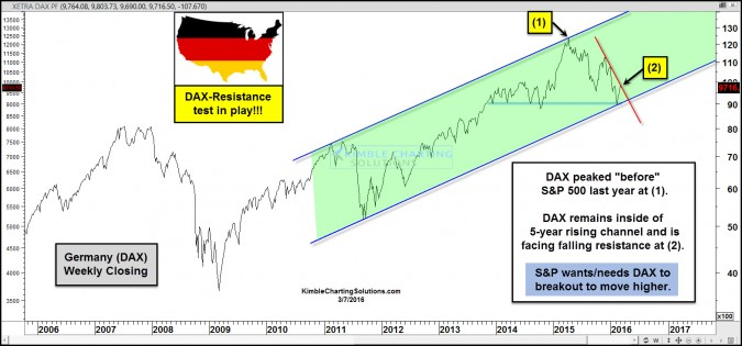 Leading indicator (DAX) attempting to breakout, will S&P follow?