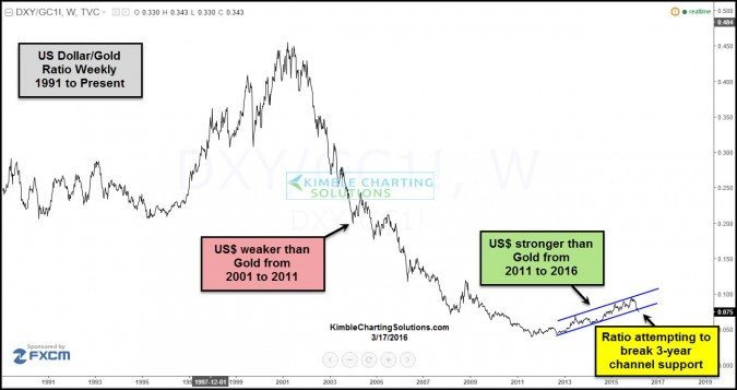 dollar gold ratio breaking support march 17