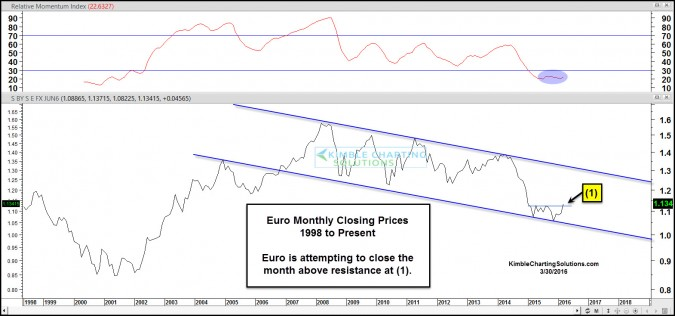 euro monthly closing attempting breakout march 30