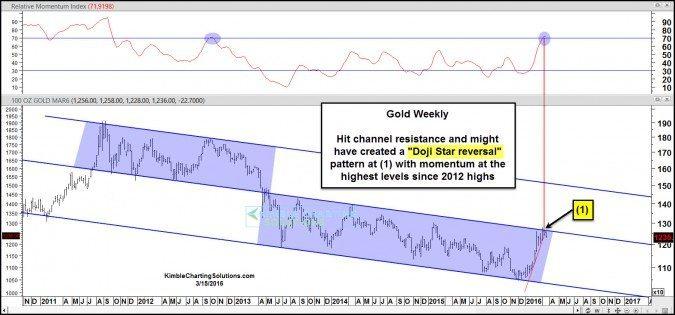 gold doji star reversal pattern at resistance mar 15