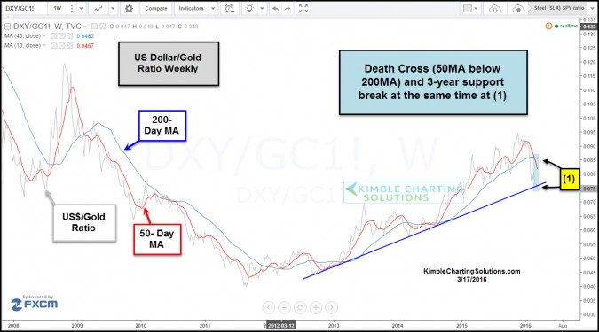 gold dollar ratio death cross march 17
