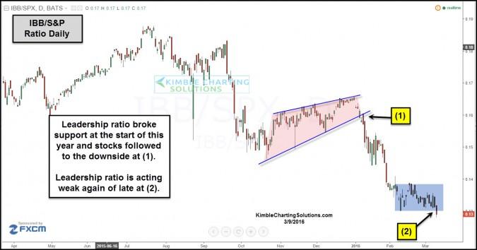 ibbspy ratio acting weak again mar 9