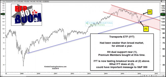 iyt attempting breakout march 22