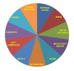 pie chart leading indicators individual stocks. Look at 50 asset classes to find quality chart patterns