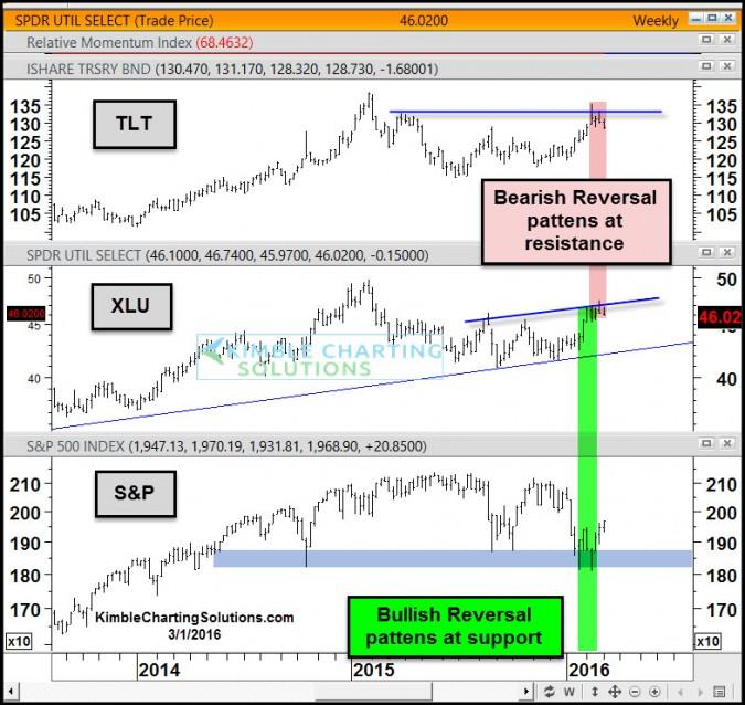 S&P, Bonds and Utilities each create reversal patterns!