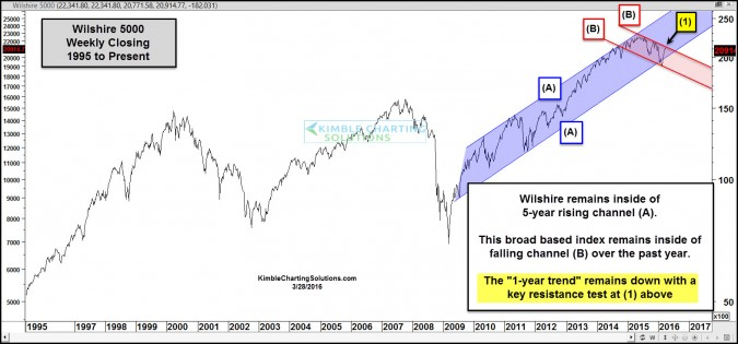 wilshire 5000 1 year falling resistance test march 28