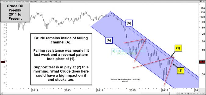 crude oil testing key support april 18