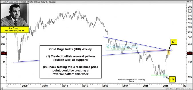 joe friday gold bugs index facing resistance april 15
