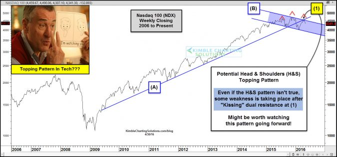 nasdaq 100 head and shoulders watching close april 30
