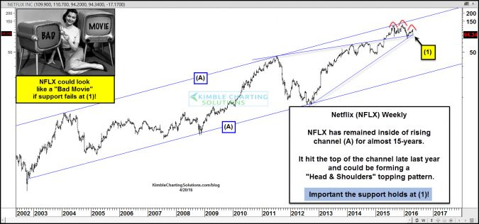 Netflix- Potential Head & Shoulders topping pattern, at resistance